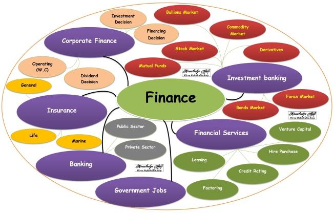 Finance Elective Chart-1